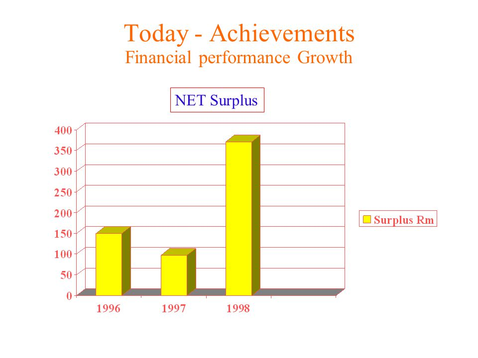 Today - Achievements Financial performance Growth NET Surplus