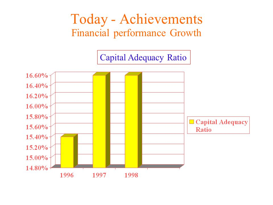 Today - Achievements Financial performance Growth Capital Adequacy Ratio