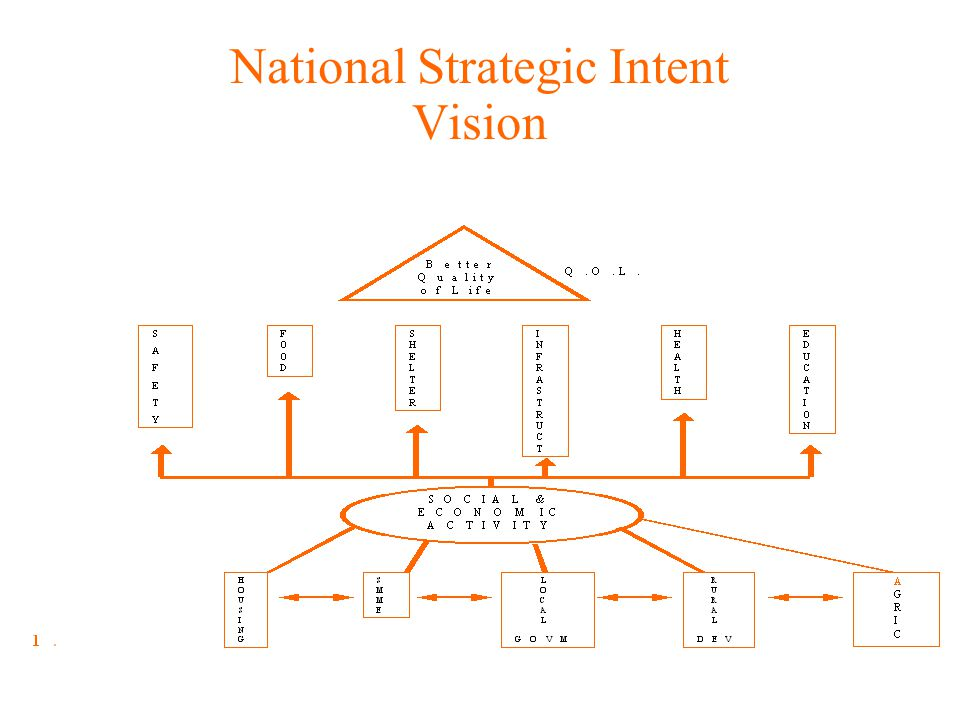 National Strategic Intent Vision