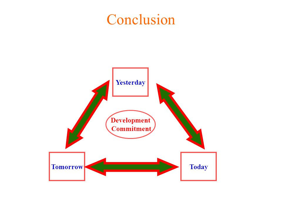 Conclusion Yesterday TomorrowToday Development Commitment
