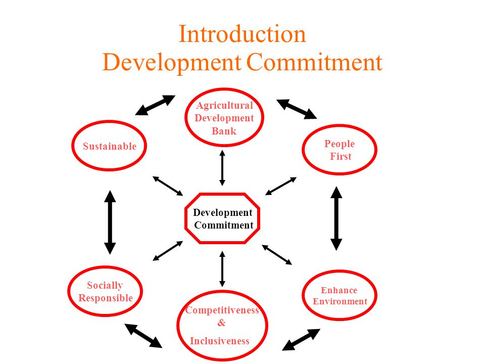 Introduction Development Commitment Development Commitment Agricultural Development Bank Sustainable People First Competitiveness & Inclusiveness Socially Responsible Enhance Environment