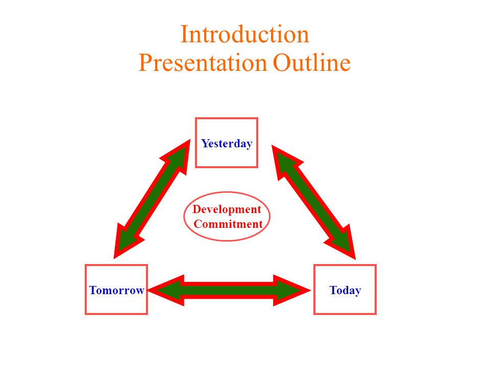 Introduction Presentation Outline Yesterday TomorrowToday Development Commitment