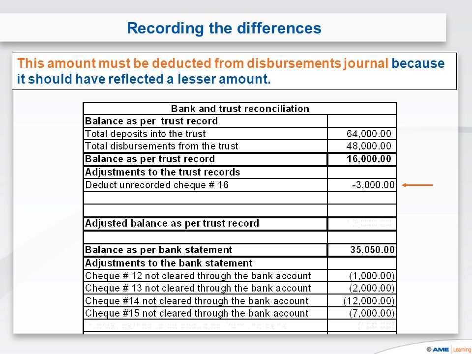 Recording the differences This amount must be deducted from disbursements journal because it should have reflected a lesser amount.