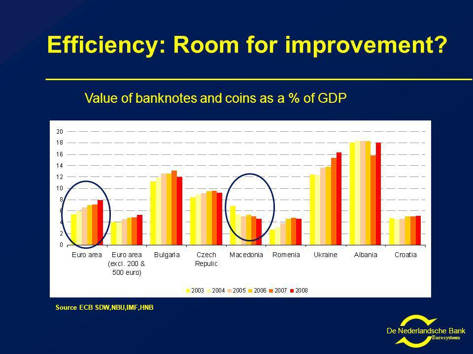 De Nederlandsche Bank Eurosysteem Efficiency: Room for improvement.