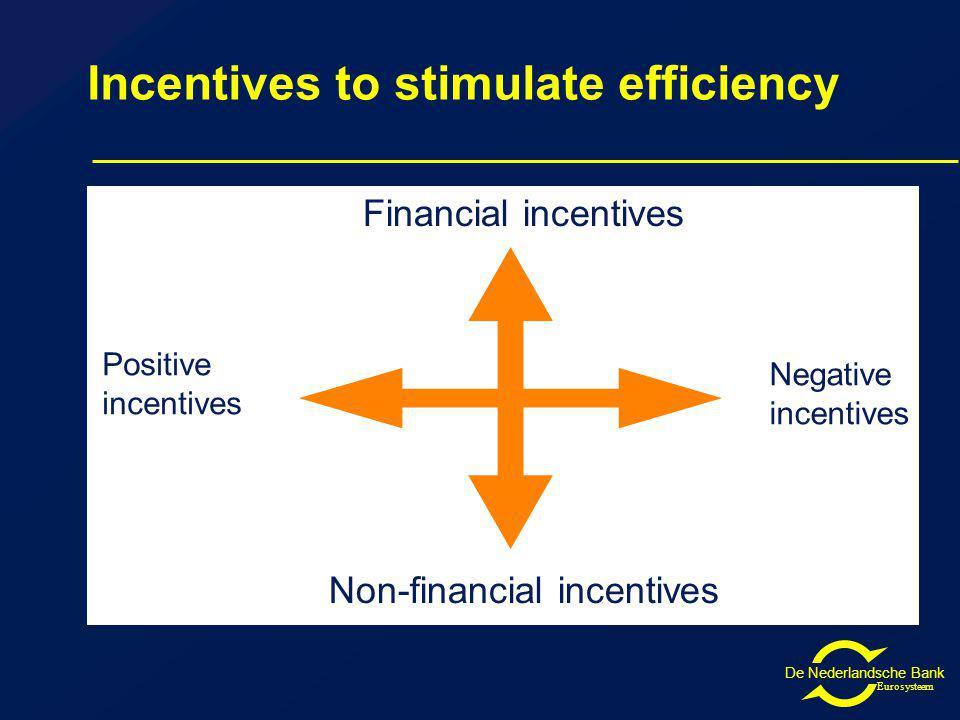 De Nederlandsche Bank Eurosysteem Incentives to stimulate efficiency Financial incentives Non-financial incentives Positive incentives Negative incentives
