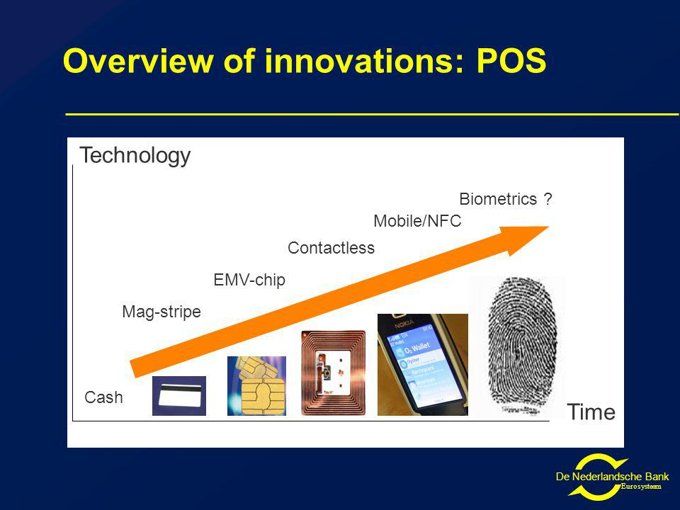 De Nederlandsche Bank Eurosysteem Overview of innovations: POS Time Technology Cash Mag-stripe EMV-chip Contactless Mobile/NFC Biometrics