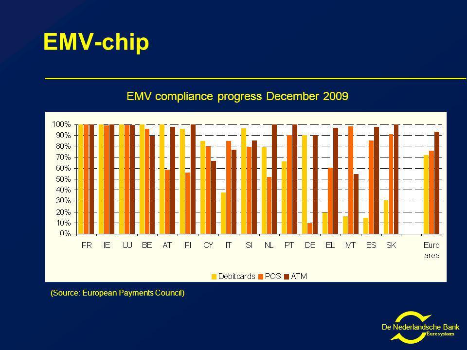 De Nederlandsche Bank Eurosysteem EMV-chip EMV compliance progress December 2009 (Source: European Payments Council)