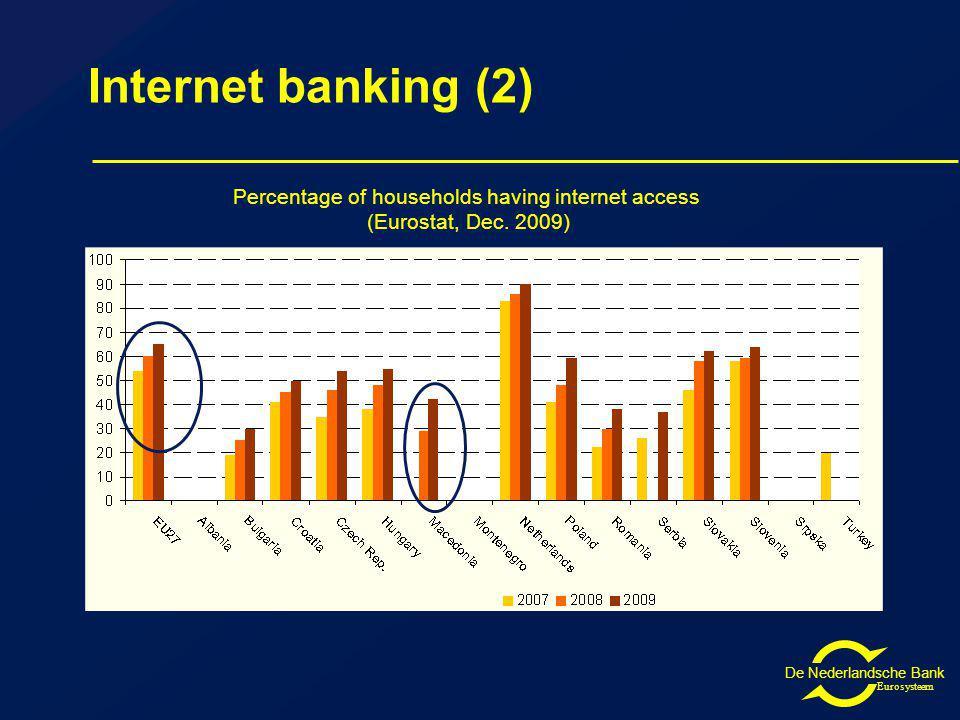 De Nederlandsche Bank Eurosysteem Internet banking (2) Percentage of households having internet access (Eurostat, Dec.