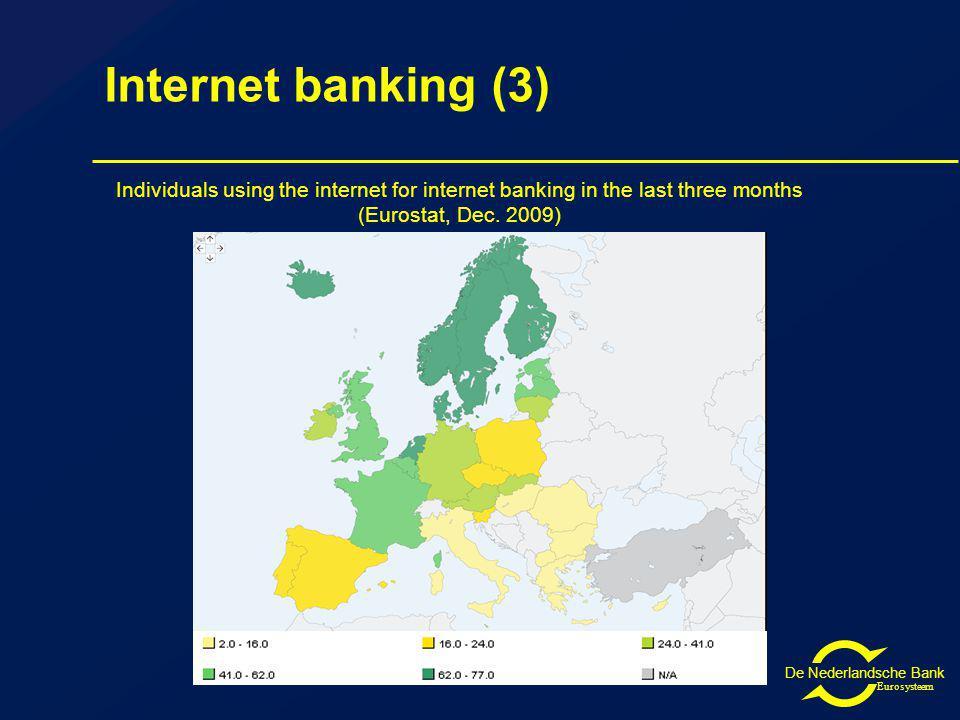 De Nederlandsche Bank Eurosysteem Internet banking (3) Individuals using the internet for internet banking in the last three months (Eurostat, Dec.