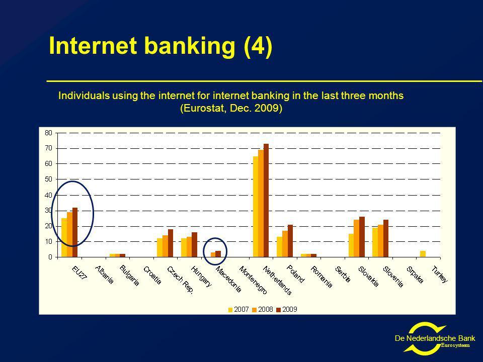 De Nederlandsche Bank Eurosysteem Individuals using the internet for internet banking in the last three months (Eurostat, Dec.