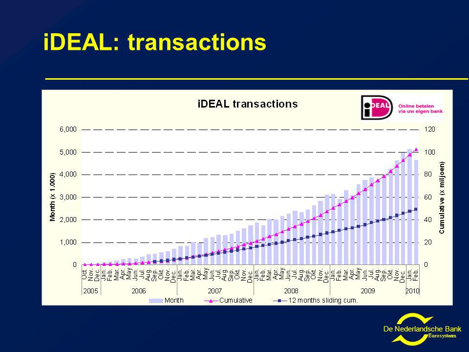 De Nederlandsche Bank Eurosysteem iDEAL: transactions