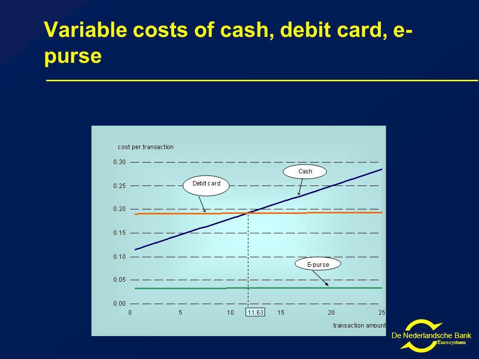 De Nederlandsche Bank Eurosysteem Variable costs of cash, debit card, e- purse