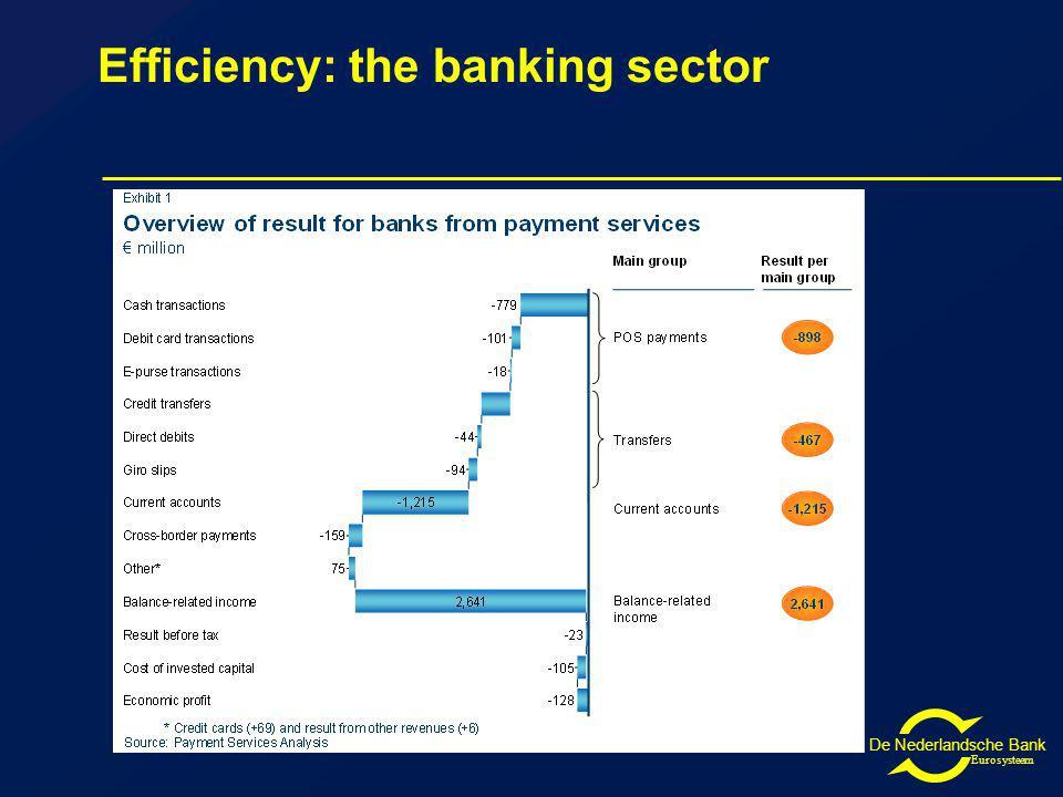 De Nederlandsche Bank Eurosysteem Efficiency: the banking sector