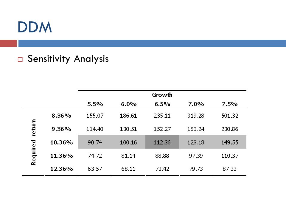 DDM Sensitivity Analysis