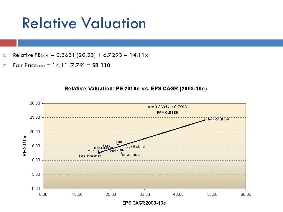 Relative Valuation Relative PE RAJHI = 0.3631 (20.33) + 6.7293 = 14.11x Fair Price RAJHI = 14.11 (7.79) = SR 110
