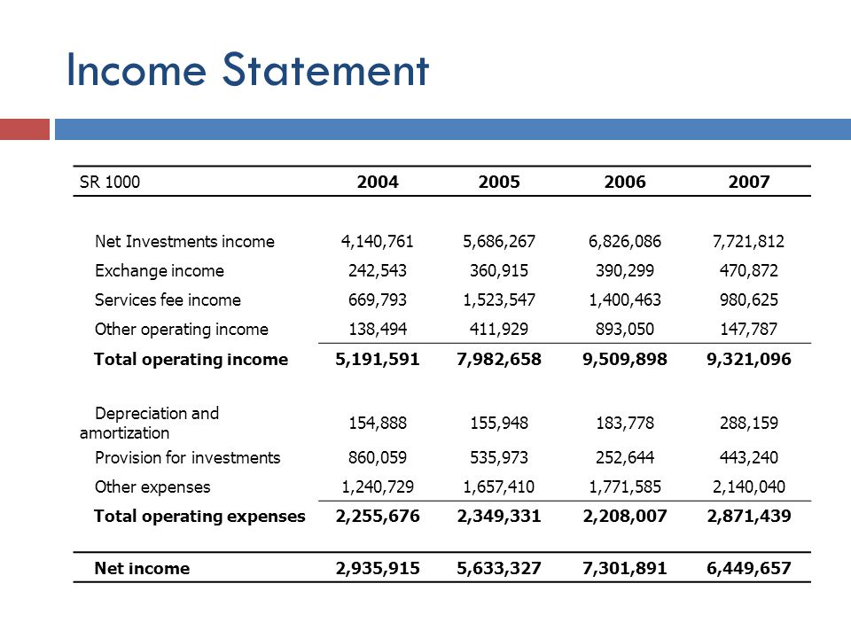 Income Statement SR 10002004200520062007 Net Investments income4,140,7615,686,2676,826,0867,721,812 Exchange income242,543360,915390,299470,872 Services fee income669,7931,523,5471,400,463980,625 Other operating income138,494411,929893,050147,787 Total operating income5,191,5917,982,6589,509,8989,321,096 Depreciation and amortization 154,888155,948183,778288,159 Provision for investments860,059535,973252,644443,240 Other expenses1,240,7291,657,4101,771,5852,140,040 Total operating expenses2,255,6762,349,3312,208,0072,871,439 Net income2,935,9155,633,3277,301,8916,449,657