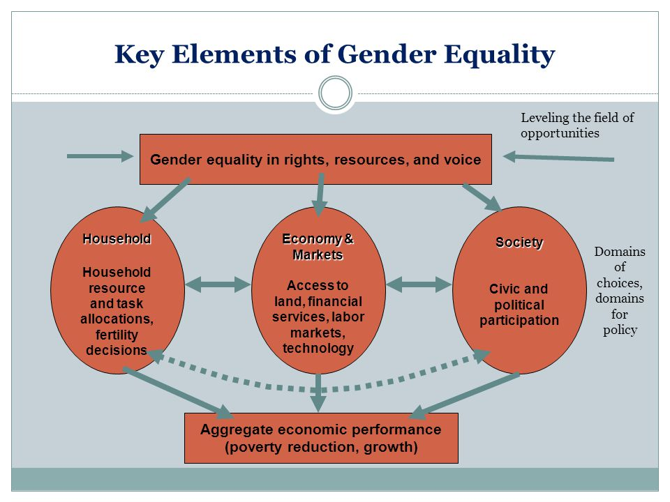 Key Elements of Gender Equality Household Household resource and task allocations, fertility decisionsSociety Civic and political participation Econom