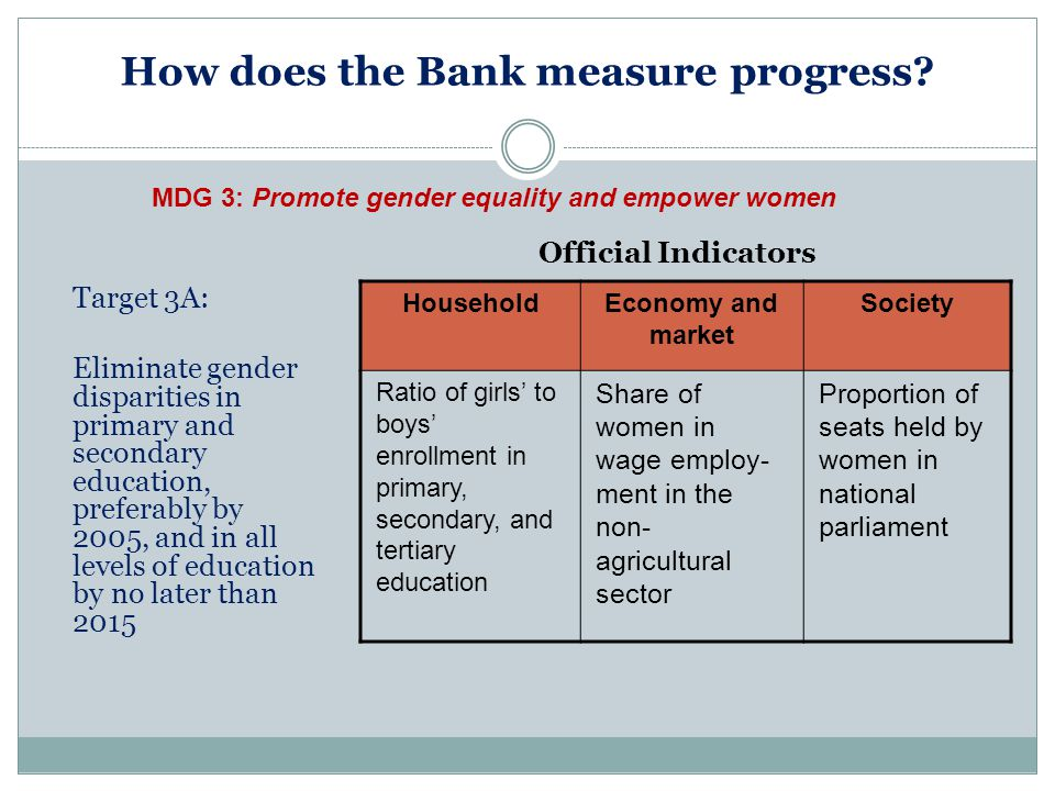 How does the Bank measure progress? HouseholdEconomy and market Society Ratio of girls to boys enrollment in primary, secondary, and tertiary educatio