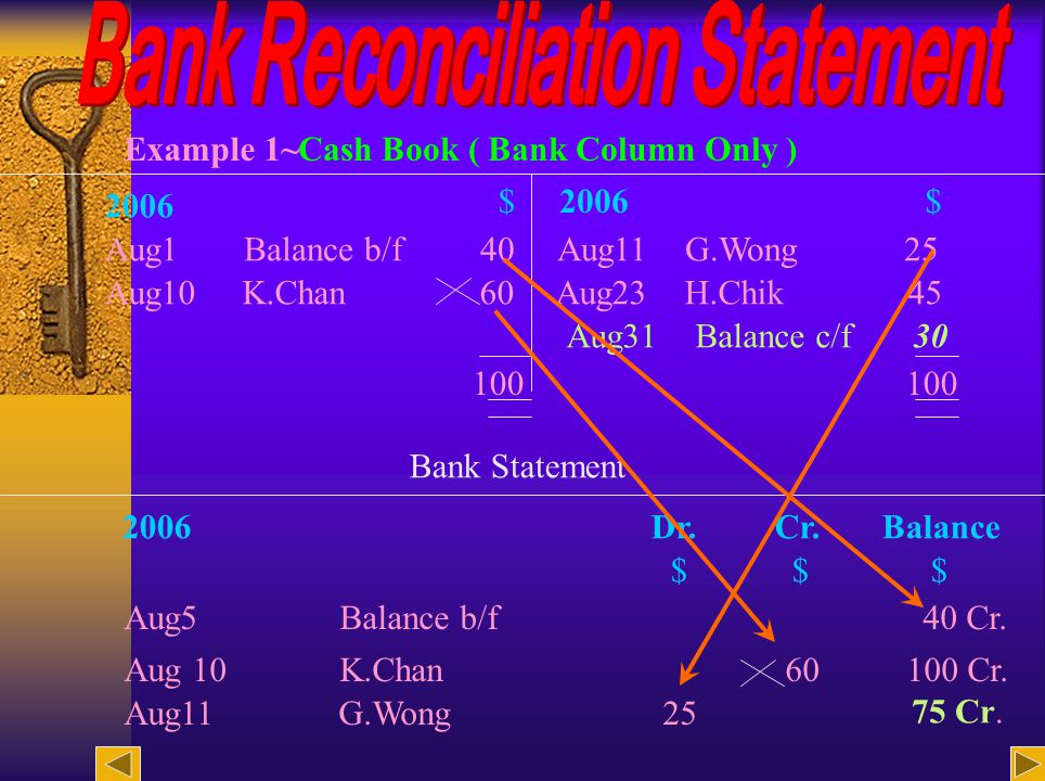 22 Bank Reconciliation Statement as at 31 August 2006 $ $ Balance in hand as per Bank Statement 415 Add Uncredited items :G.Lee 110 Bank charges 40 150 565 Less Unpresented cheque :A.Kong 20 Credit transfer :A.Lam 60 80 Balance in hand as per Cash Book 485
