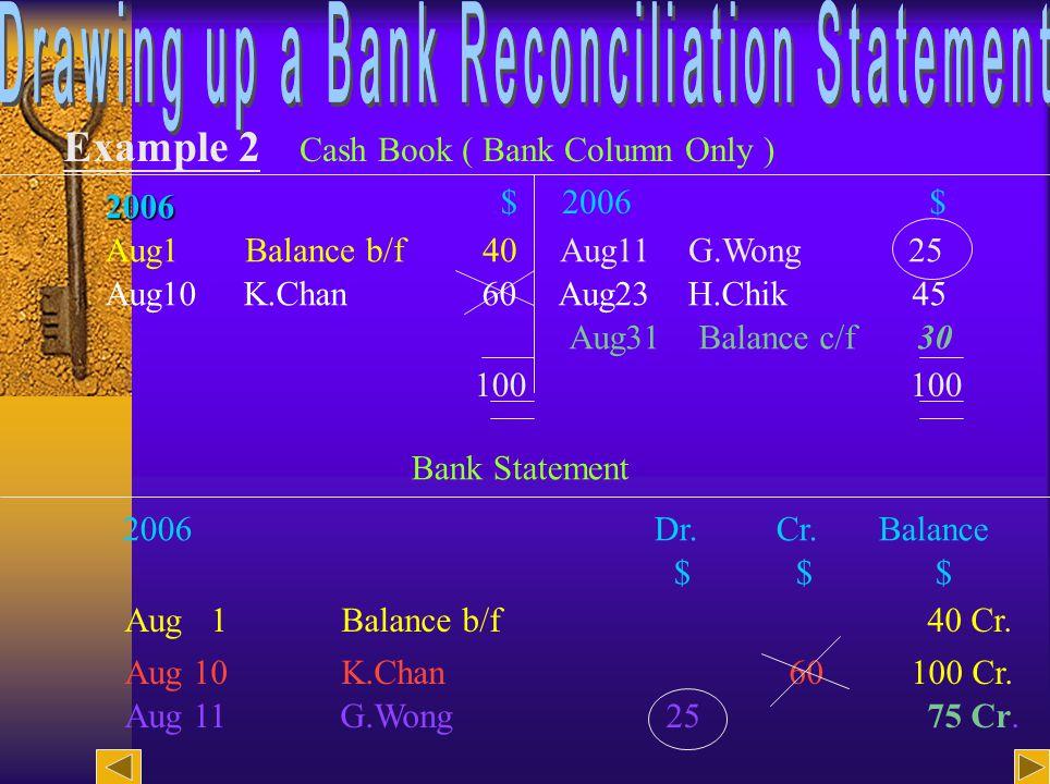 13 Example 2 Cash Book ( Bank Column Only ) 2006 $2006$ Aug1Balance b/f 40 Aug11 G.Wong 25 Aug10 K.Chan 60 Aug23 H.Chik 45 Aug31 Balance c/f 30 100 Bank Statement Aug 1 Balance b/f 40 Cr.
