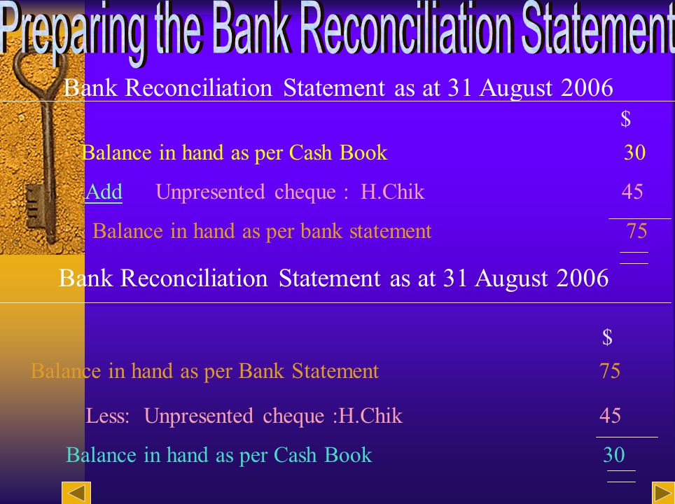 14 Bank Reconciliation Statement as at 31 August 2006 Unpresented cheque : H.Chik 45 Balance in hand as per bank statement 75 Balance in hand as per Cash Book 30 Add $ Bank Reconciliation Statement as at 31 August 2006 Less: Unpresented cheque :H.Chik 45 Balance in hand as per Cash Book 30 $ Balance in hand as per Bank Statement 75