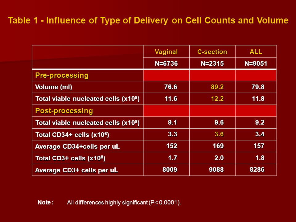 Table 1 - Influence of Type of Delivery on Cell Counts and Volume Note :All differences highly significant (P< 0.0001). VaginalC-sectionALL N=6736N=23