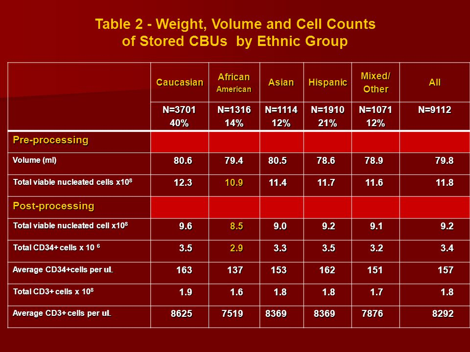 Table 2 - Weight, Volume and Cell Counts of Stored CBUs by Ethnic Group CaucasianAfricanAmericanAsianHispanicMixed/OtherAll N=370140%N=131614%N=111412