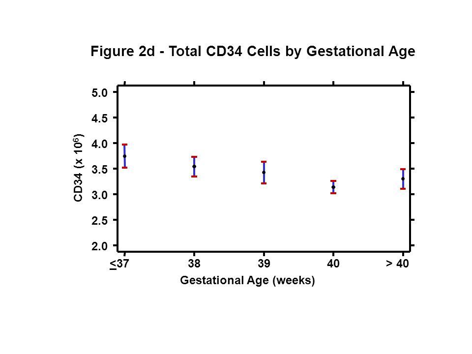 Figure 2d - Total CD34 Cells by Gestational Age <37383940> 40 2.0 2.5 3.0 3.5 4.0 4.5 5.0 CD34 (x 10 6 ) Gestational Age (weeks)