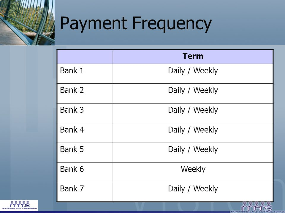 Payment Frequency Term Bank 1Daily / Weekly Bank 2Daily / Weekly Bank 3Daily / Weekly Bank 4Daily / Weekly Bank 5Daily / Weekly Bank 6Weekly Bank 7Daily / Weekly
