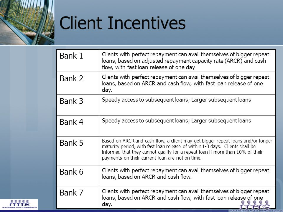 Client Incentives Bank 1 Clients with perfect repayment can avail themselves of bigger repeat loans, based on adjusted repayment capacity rate (ARCR) and cash flow, with fast loan release of one day Bank 2 Clients with perfect repayment can avail themselves of bigger repeat loans, based on ARCR and cash flow, with fast loan release of one day.