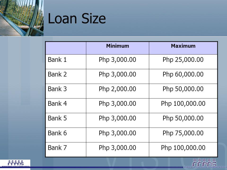 Loan Size MinimumMaximum Bank 1Php 3,000.00Php 25,000.00 Bank 2Php 3,000.00Php 60,000.00 Bank 3Php 2,000.00Php 50,000.00 Bank 4Php 3,000.00Php 100,000