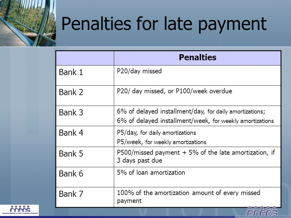 Penalties for late payment Penalties Bank 1 P20/day missed Bank 2 P20/ day missed, or P100/week overdue Bank 3 6% of delayed installment/day, for daily amortizations ; 6% of delayed installment/week, for weekly amortizations Bank 4 P5/day, for daily amortizations P5/week, for weekly amortizations Bank 5 P500/missed payment + 5% of the late amortization, if 3 days past due Bank 6 5% of loan amortization Bank 7 100% of the amortization amount of every missed payment
