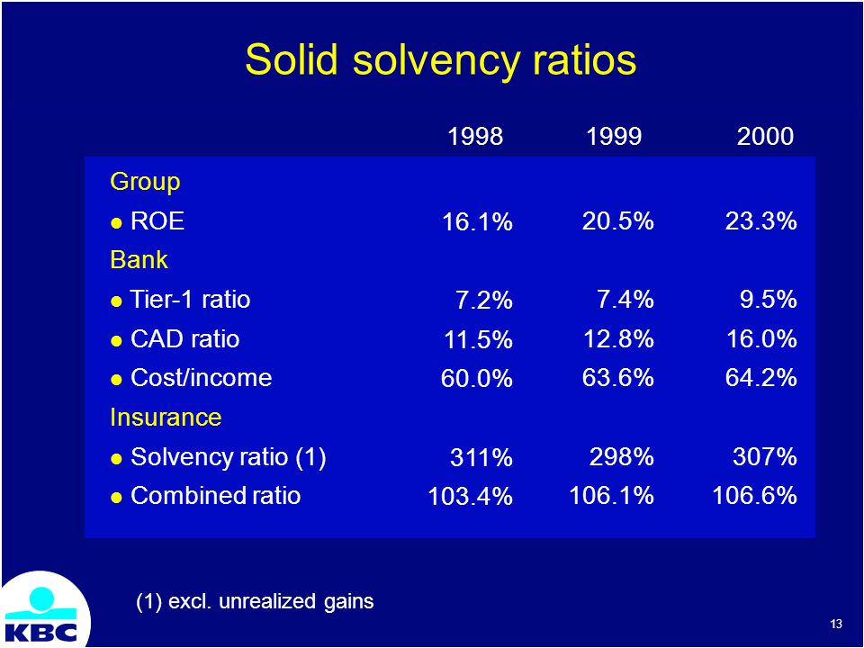 13 Solid solvency ratios 2000 Group ROE Bank Tier-1 ratio CAD ratio Cost/income Insurance Solvency ratio (1) Combined ratio 16.1% 7.2% 11.5% 60.0% 311% 103.4% 23.3% 9.5% 16.0% 64.2% 307% 106.6% (1) excl.