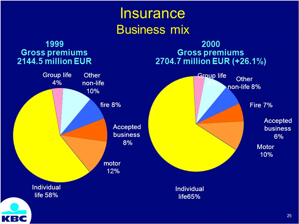 25 Insurance Business mix 1999 Gross premiums 2144.5 million EUR fire 8% Accepted business 8% motor 12% Individual life 58% Group life 4% Other non-life 10% 2000 Gross premiums 2704.7 million EUR (+26.1%) Individual life65% Group life 4% Fire 7% Accepted business 6% Motor 10% Other non-life 8%