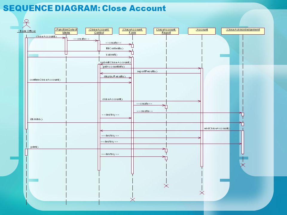 SEQUENCE DIAGRAM: Close Account