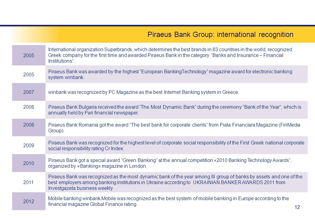 Piraeus Bank Group: international recognition 12 2005 International organization Superbrands, which determines the best brands in 83 countries in the world, recognized Greek company for the first time and awarded Piraeus Bank in the category Banks and Insurance – Financial Institutions.