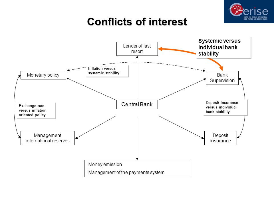 Conflicts of interest Bank Supervision Deposit Insurance Management international reserves Monetary policy Central Bank Lender of last resort -Money emission -Management of the payments system Inflation versus systemic stability Exchange rate versus inflation oriented policy Systemic versus individual bank stability Deposit insurance versus individual bank stability