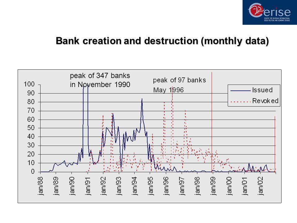 Bank creation and destruction (monthly data) peak of 347 banks in November 1990