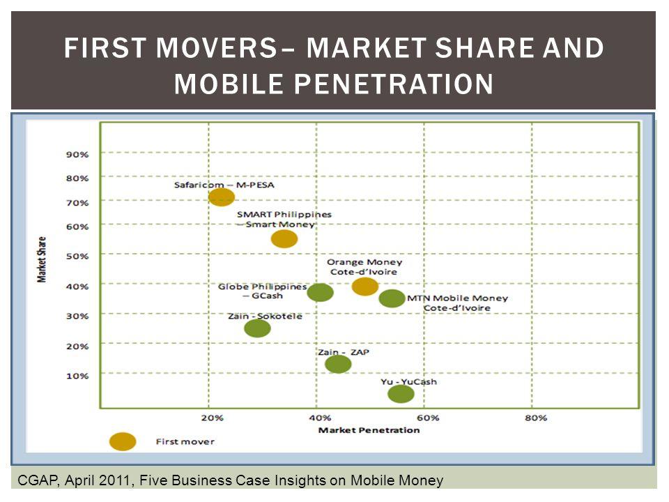 New Business Models for Mobile Money INDEPENDENT MODELS