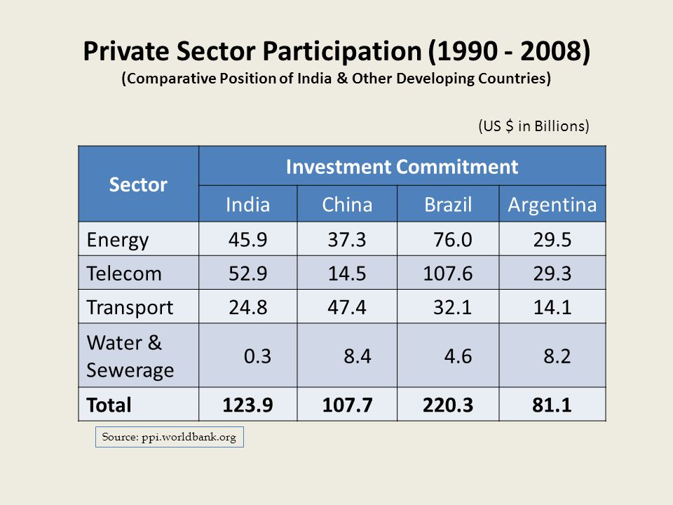 Private Sector Participation (1990 - 2008) (Comparative Position of India & Other Developing Countries) Sector Investment Commitment IndiaChinaBrazilArgentina Energy45.937.3 76.029.5 Telecom52.914.5107.629.3 Transport24.847.4 32.114.1 Water & Sewerage 0.3 8.4 4.6 8.2 Total123.9107.7220.381.1 Source: ppi.worldbank.org (US $ in Billions)