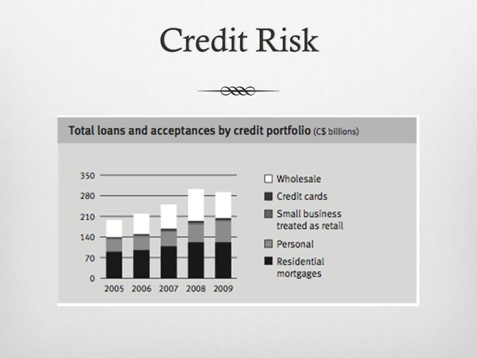 Credit RiskCredit Risk