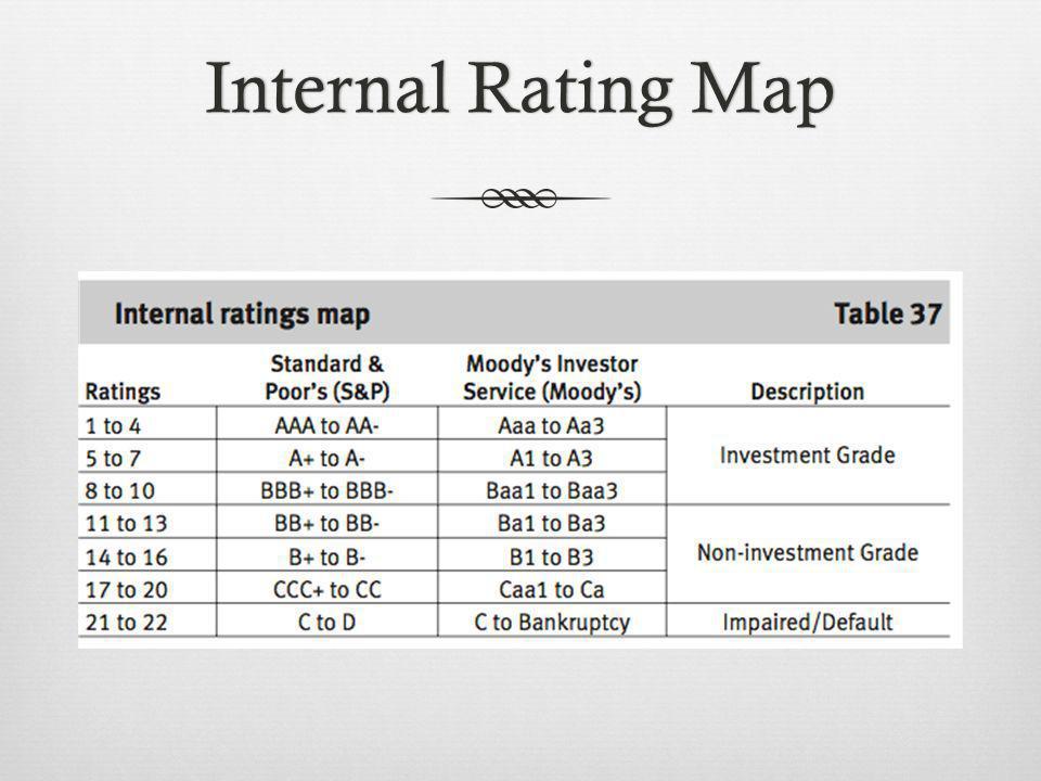 Internal Rating MapInternal Rating Map