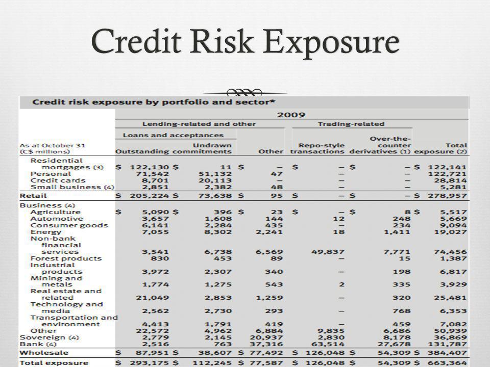 Credit Risk ExposureCredit Risk Exposure
