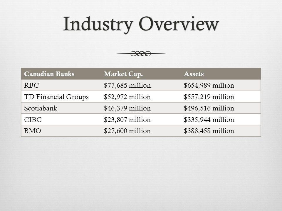 Industry OverviewIndustry Overview Canadian BanksMarket Cap.Assets RBC$77,685 million$654,989 million TD Financial Groups$52,972 million$557,219 million Scotiabank$46,379 million$496,516 million CIBC$23,807 million$335,944 million BMO$27,600 million$388,458 million