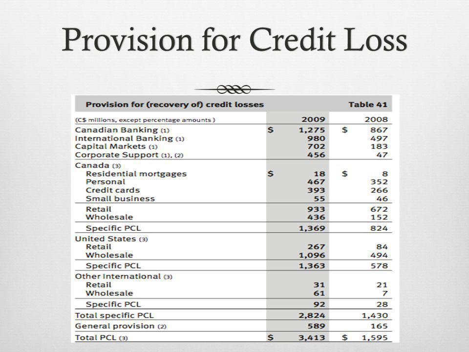 Provision for Credit LossProvision for Credit Loss