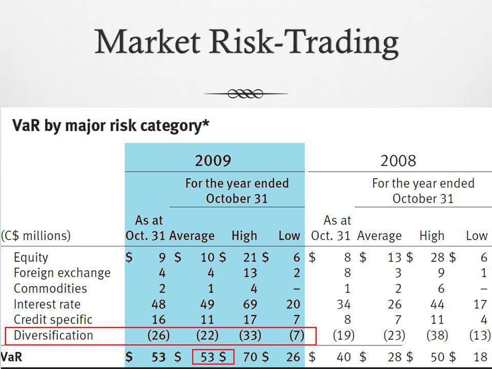 Market Risk-TradingMarket Risk-Trading