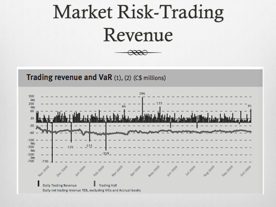 Market Risk-Trading Revenue