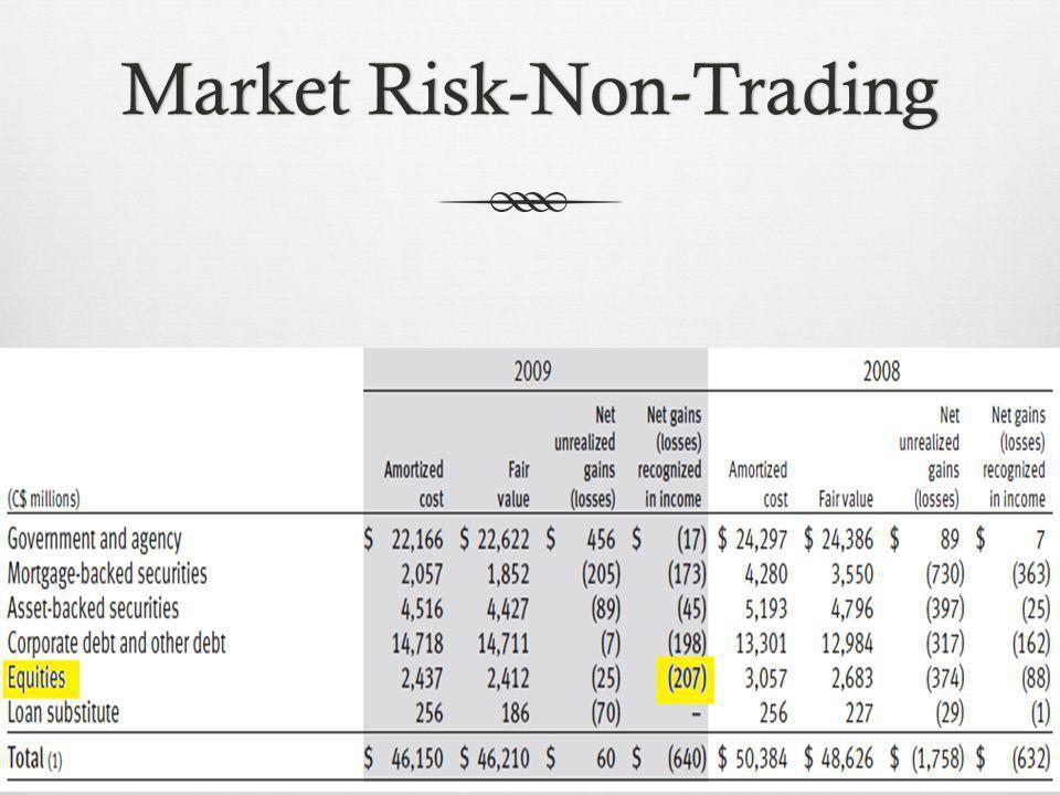 Market Risk-Non-TradingMarket Risk-Non-Trading