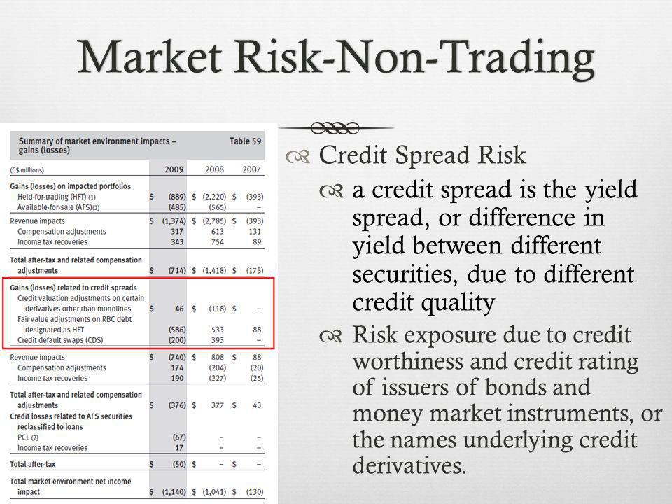 Credit Spread Risk a credit spread is the yield spread, or difference in yield between different securities, due to different credit quality Risk exposure due to credit worthiness and credit rating of issuers of bonds and money market instruments, or the names underlying credit derivatives.