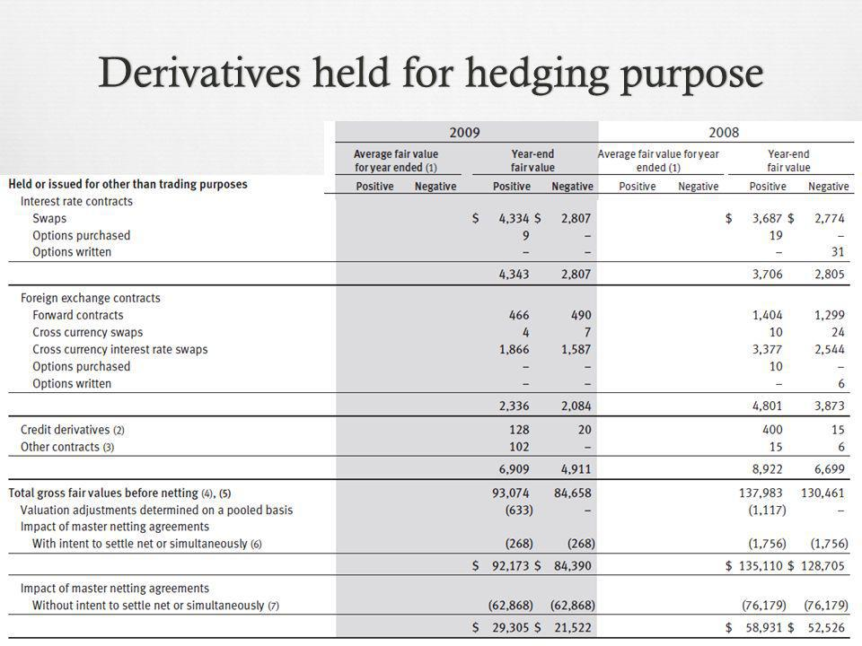 Derivatives held for hedging purposeDerivatives held for hedging purpose